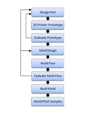 Flow_Chart.jpg